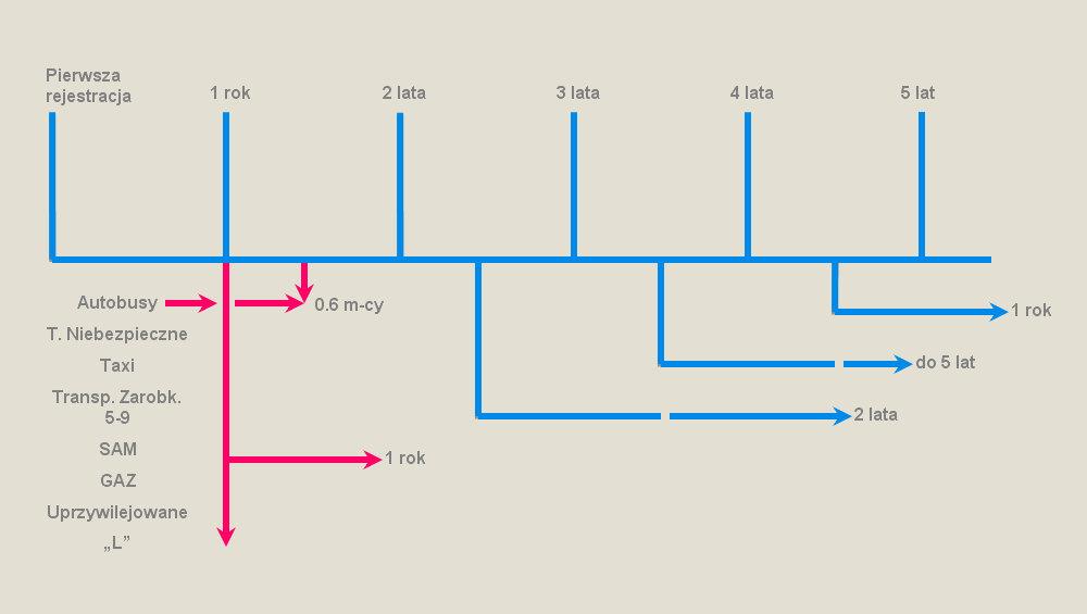 terminy_wykres_a.jpg